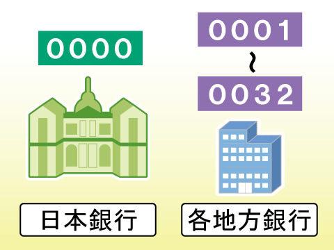機関 二 金融 コード 銀行 十 八